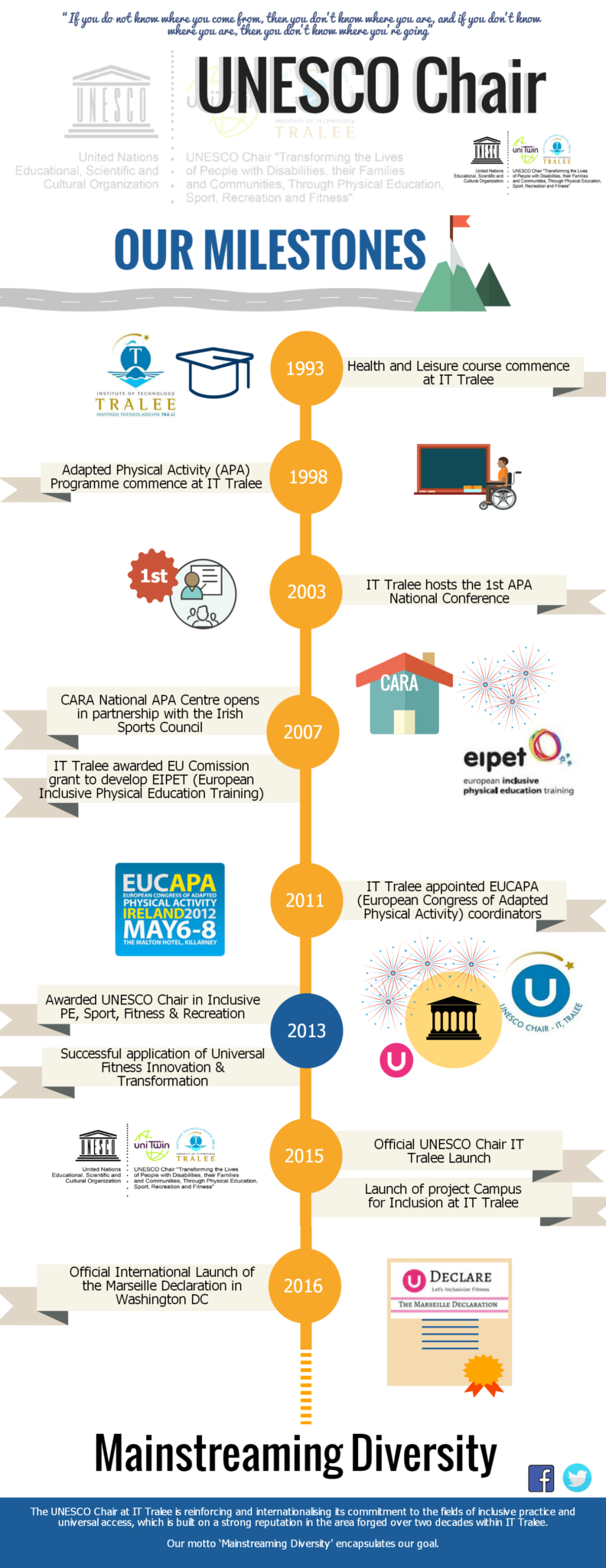 UNESCO Chair timeline